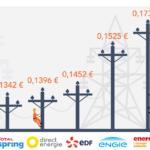 prix_energie